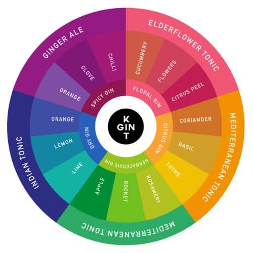 Gin Garnish Wheel